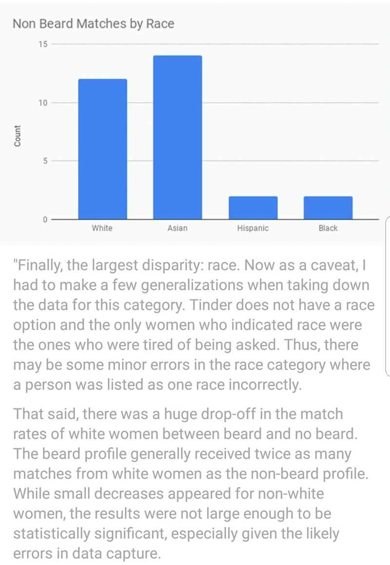 """Text - Non Beard Matches by Race 15 10 5 0 White Hispanic Black Asian """"Finally, the largest disparity: race. Now as a caveat,I had to make a few generalizations when taking down the data for this category. Tinder does not have a race option and the only women who indicated race were the ones who were tired of being asked. Thus, there may be some minor errors in the race category where a person was listed as one race incorrectly. That said, there was a huge drop-off in the match rates of white wo"""