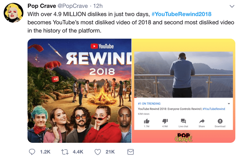 Adaptation - Pop Crave @PopCrave 12h With over 4.9 MILLION dislikes in just two days, #YouTubeRewind2018 becomes YouTube's most disliked video of 2018 and second most disliked video in the history of the platform. YouTube SEWIND 2018 #1 ON TRENDING YouTube Rewind 2018: Everyone Controls Rewind | #YouTubeRewind 63M views Live chat 1.7M 4.9M Share Download POP CRAVE 1.2K 21K 4.4K