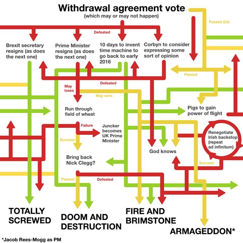 brexit meme about the how it will end up in chaos in any way it happens