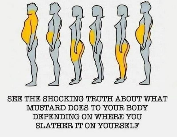 "Chart illustration of men and women with yellow coloring over different parts of their bodies and a text caption below that reads, ""See the shocking truth about what mustard does to your body depending on where you slather it on yourself"""