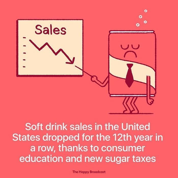 good news - Text - Sales Soft drink sales in the United States dropped for the 12th year in a row, thanks to consumer education and new sugar taxes The Happy Broadcast 3C