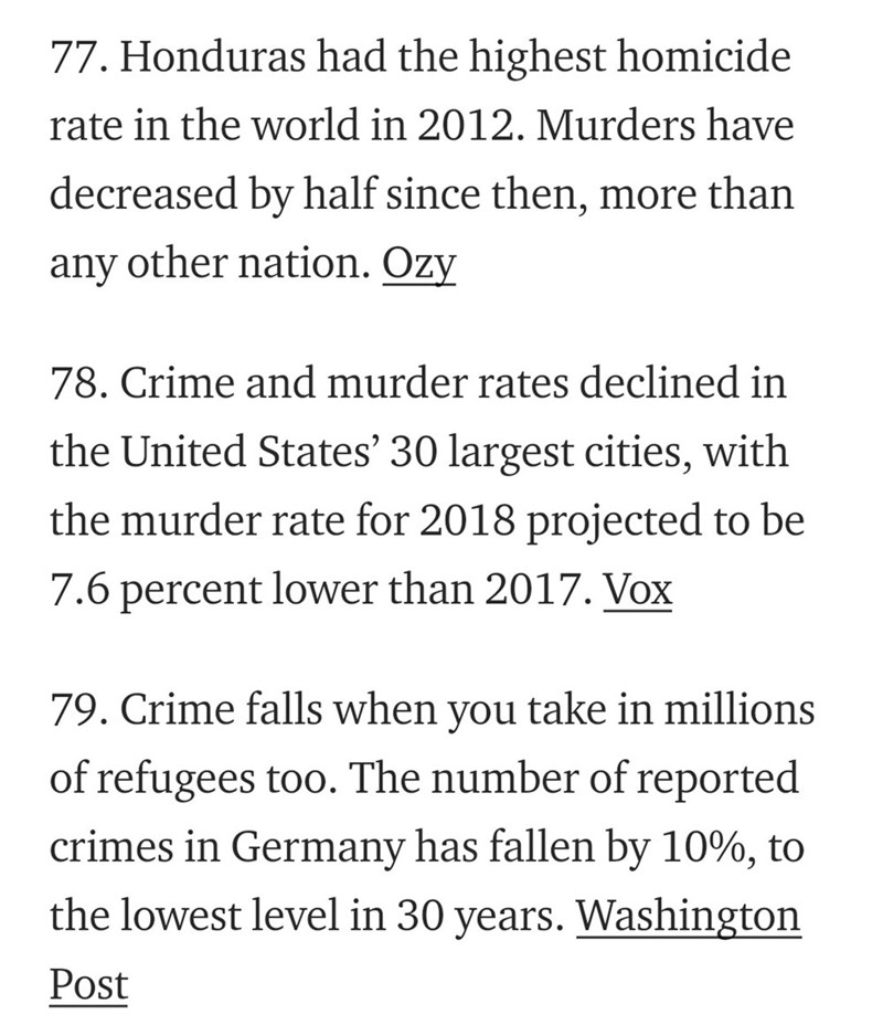 Text - 77. Honduras had the highest homicide rate in the world in 2012. Murders have decreased by half since then, more than any other nation. Ozy 78. Crime and murder rates declined in the United States' 30 largest cities, with the murder rate for 2018 projected to be 7.6 percent lower than 2017. Vox 79. Crime falls when you take in millions of refugees too. The number of reported crimes in Germany has fallen by 10%, to the lowest level in 30 years. Washington Post