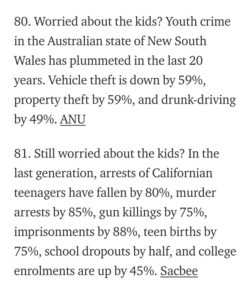 Text - 80. Worried about the kids? Youth crime in the Australian state of New South Wales has plummeted in the last 20 years. Vehicle theft is down by 59%, property theft by 59%, and drunk-driving by 49%. ANU 81. Still worried about the kids? In the last generation, arrests of Californian have fallen by 80%, murder teenagers arrests by 85%, gun killings by 75%, imprisonments by 88%, teen births by 75%, school dropouts by half, and college enrolments are up by 45%. Sacbee