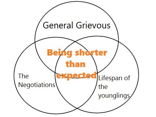Venn diagram of all the things that ended up shorter than expected in Star Wars