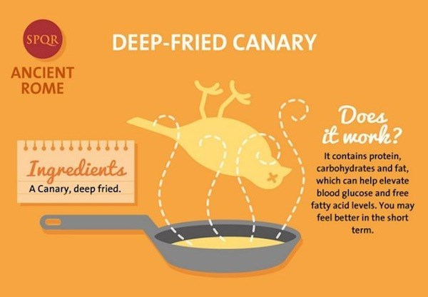 deep fried canary as a hangover cure from ancient rome