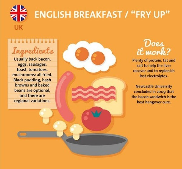 english breakfast as a hangover cure from the UK