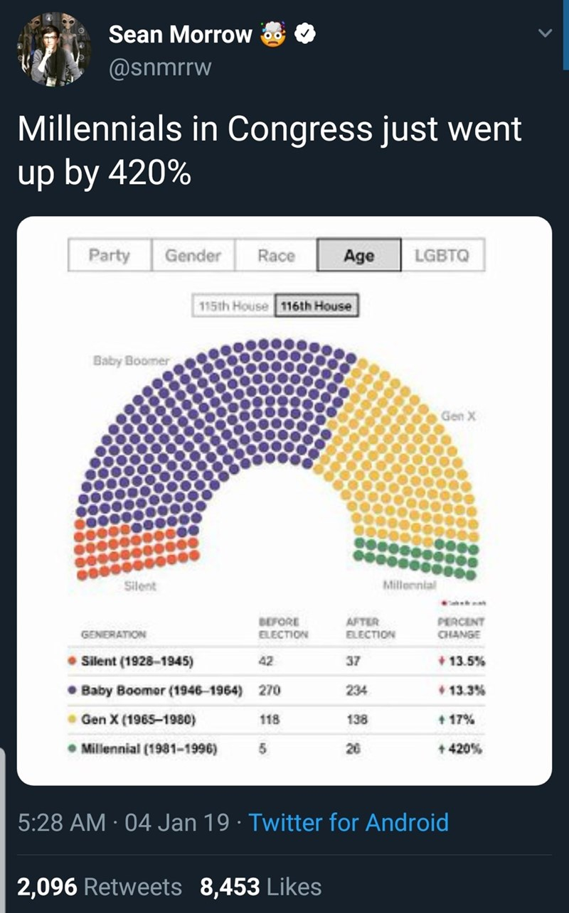 Text - Sean Morrow @snmrrw Millennials in Congress just went up by 420% Party Race Gender Age LGBTQ 115th House 116th House Baby Boomer Gen X Millornial Silent BEFORE ELECTION AFTER ELECTION PERCENT CHANGE GENERATION Silent (1928-1945) Baby Boomer (1946-1964) 13.5% 42 37 13.3% 234 270 +17% Gen X (1965-1980) 138 118 Millennial (1981-1996) 5 26 +420% 5:28 AM 04 Jan 19 Twitter for Android 2,096 Retweets 8,453 Likes