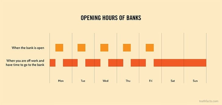 Text - OPENING HOURS OF BANKS When the bank is open When you are off work and have time to go to the bank Mon Tue Wed Thu Fri Sat Sun truthfacts.com