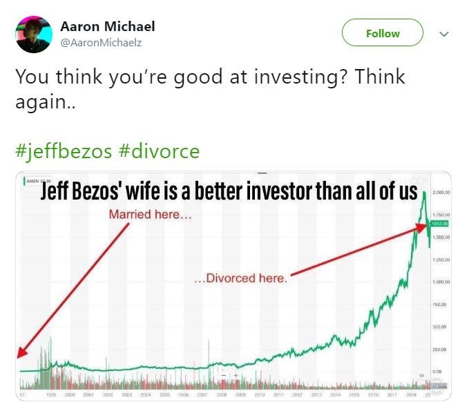 """jeff bezos meme - Text - Aaron Michael Follow @AaronMichaelz You think you're good at investing? Think again.. #jeffbezos #divorce AMZN 39 Jeff Bezos' wife is a better investor than all of us 2.000.00 Married here... 125009 1e52 06 1500.00 120 00 ...Divorced here."""" 1.00000 750.00 s0000 20.00 2314 201 2012 2001 97 r999 2000 2003 2004 2005 008 200 200e 2008 2010 207"""