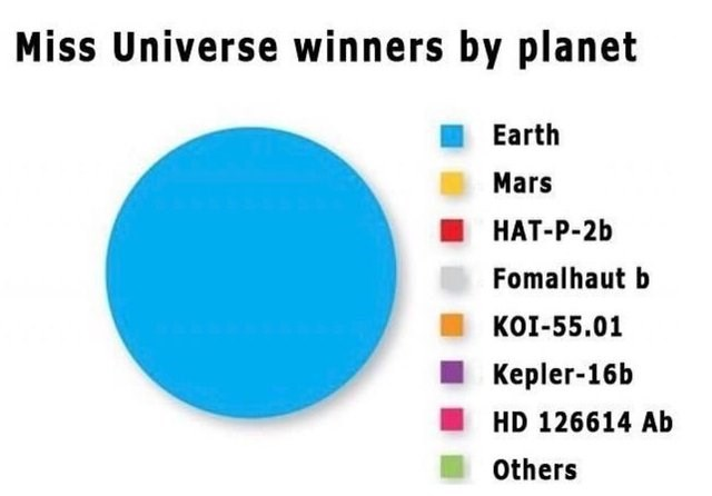 literal jokes - Text - Miss Universe winners by planet Earth Mars HAT-P-2b Fomalhaut b KOI-55.01 Kepler-16b HD 126614 Ab others