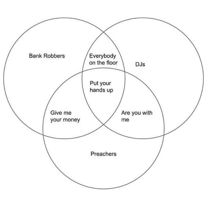 "Venn diagram that compares the similarities of ""Bank robbers, DJs and preachers"""