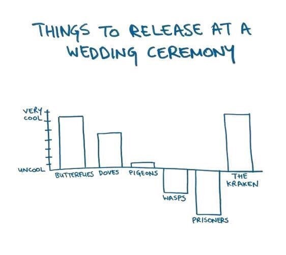 Text - THINGS TO RELEASE AT A WEDDING CEREMONY VERY cooL UNCOOL BUTTERFUES DOVES PIGEONS THE KRAKEN WASPS PRISONERS