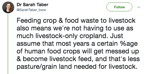 twitter post Feeding crop & food waste to livestock also means we're not having to use as much livestock-only cropland. Just assume that most years a certain %age of human food crops will get messed up & become livestock feed, and that's less pasture/grain land needed for livestock.