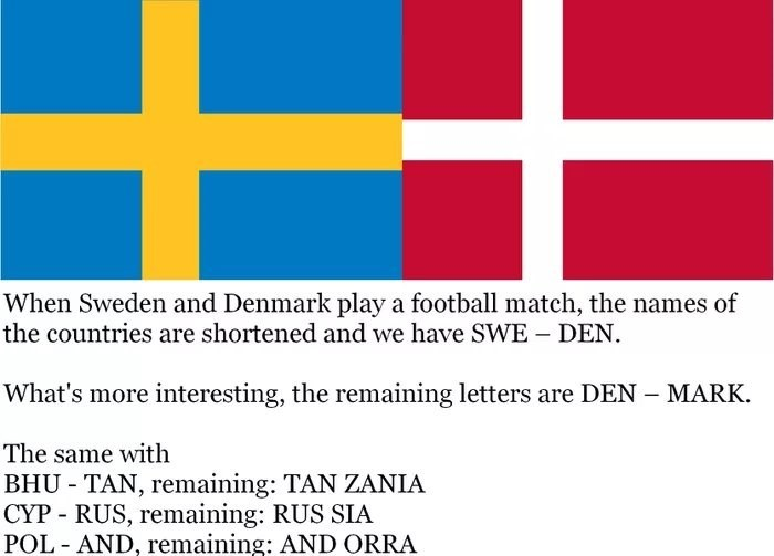 Text - When Sweden and Denmark play a football match, the names of the countries are shortened and we have SWE DEN. What's more interesting, the remaining letters are DEN MARK. The same with BHU TAN, remaining: TAN ZANIA CYP RUS, remaining: RUS SIA POL AND, remaining: AND ORRA