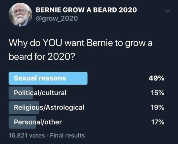 twitter poll about bernie sanders growing beard Why do YOU want Bernie to grow beard for 2020? Sexual reasons 49% Political/cultural 15% Religious/Astrological 19% Personal/other 17% 16,821 votes Final results