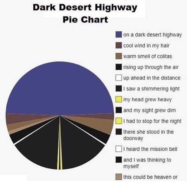 Text - Dark Desert Highway Pie Chart |on a dark desert highway |cool wind in my hair |warm smell of colitas | rising up through the air |up ahead in the distance I saw a shimmering light |my head grew heavy | and my sight grew dim |I had to stop for the night | there she stood in the doorway I heard the mission bell |and I was thinking to myself | this could be heaven or