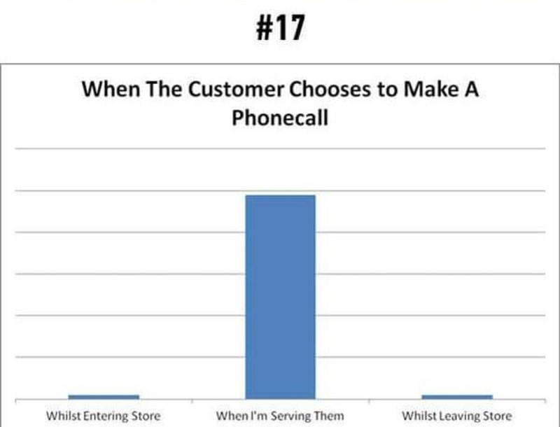 Text - #17 When The Customer Chooses to Make A Phonecall Whilst Entering Store When I'm Serving Them Whilst Leaving Store