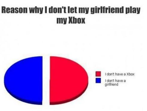 """Text that reads, """"Reasons why I don't let my girlfriend play my XBox"""" above a pie chart where the options are """"I don't have an XBox"""" and """"I don't have a girlfriend"""""""