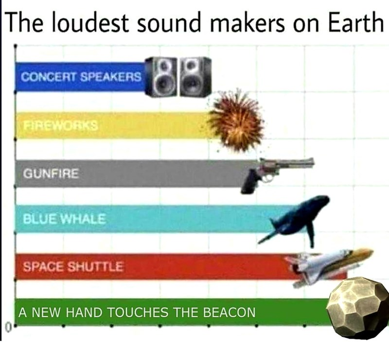 dank meme - Text - The loudest sound makers on Earth CONCERT SPEAKERS FIREWORKS GUNFIRE BLUE WHALE SPACE SHUTTLE A NEW HAND TOUCHES THE BEACON