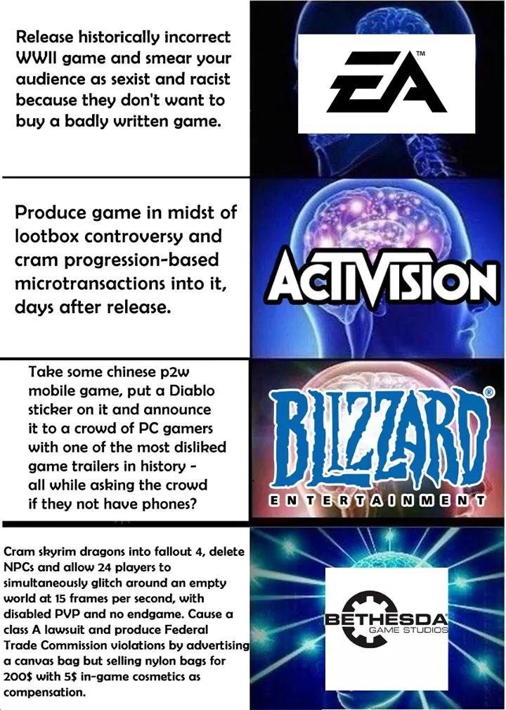 expanding brain meme about gaming companies