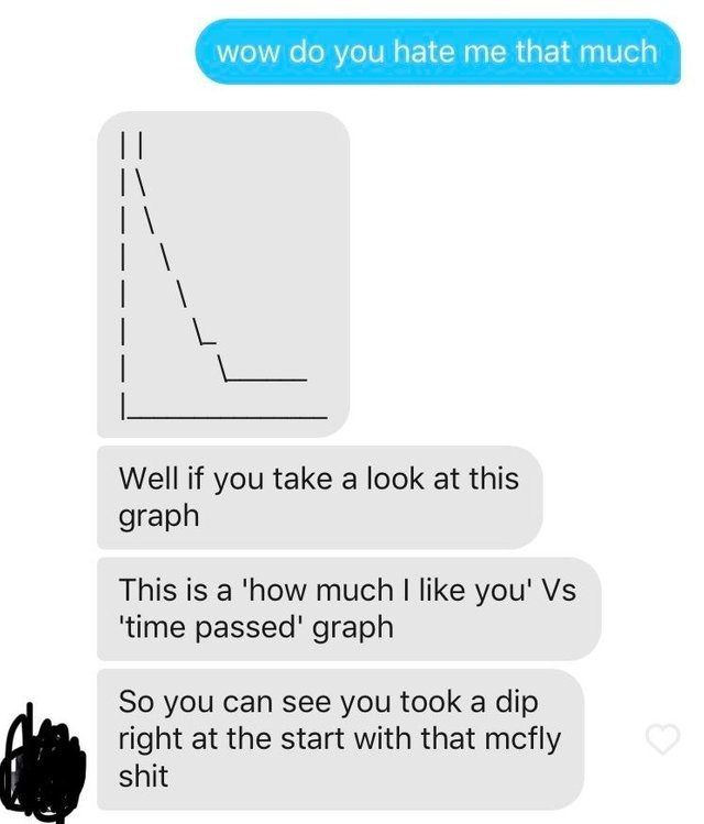tinder messages graph wow do you hate me that much     L Well if you take a look at this graph This is a 'how much I like you' Vs 'time passed' graph So you can see you took a dip right at the start with that mcfly shit