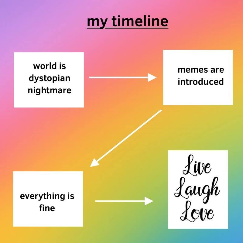 Text - my timeline world is memes are dystopian nightmare introduced |Leugh Jore everything is fine