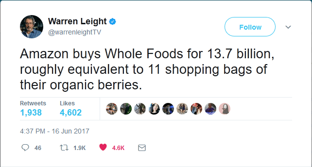 Text - Warren Leight Follow @warrenleightTV Amazon buys Whole Foods for 13.7 billion, roughly equivalent to 11 shopping bags of their organic berries. Retweets Likes 1,938 4,602 4:37 PM 16 Jun 2017 t 1.9K 46 4.6K