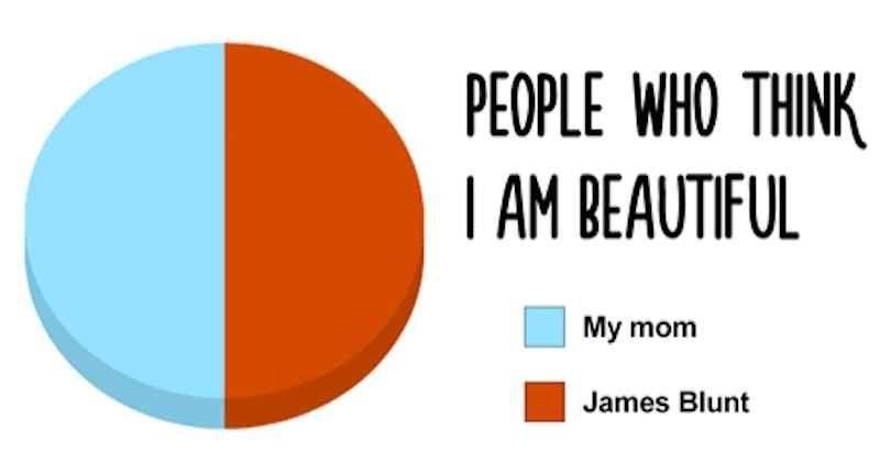 music meme - Orange - PEOPLE WHO THINK AM BEAUTIFUL My mom James Blunt