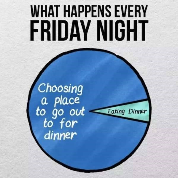 Text - WHAT HAPPENS EVERY FRIDAY NIGHT Choosing a place to go out to for dinner Eating Dinner