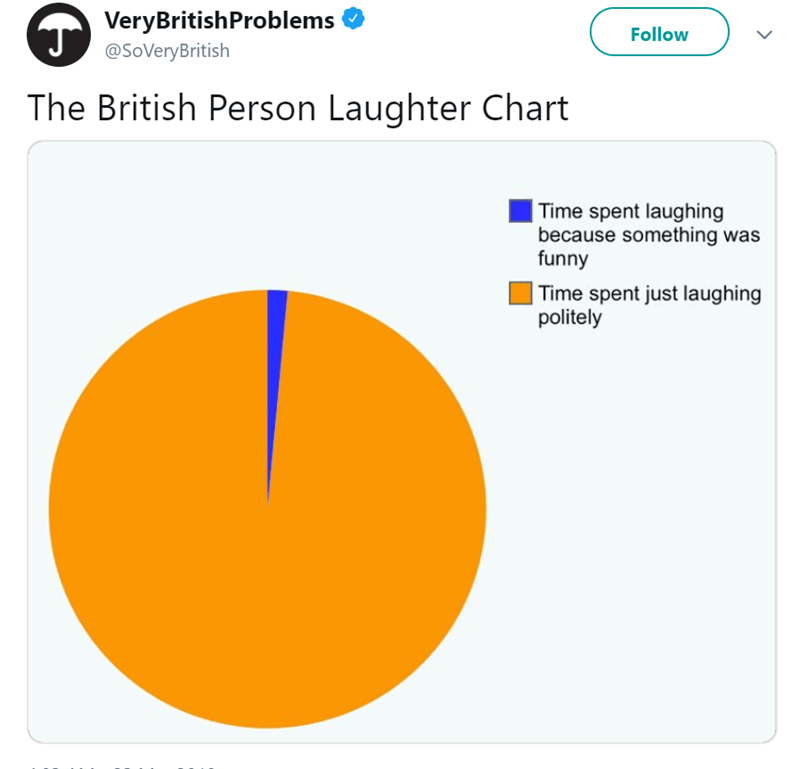 Text - VeryBritishProblems J Follow @SoVeryBritish The British Person Laughter Chart Time spent laughing because something was funny |Time spent just laughing politely