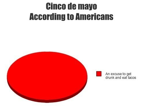 "Caption that reads, ""Cince de Mayo according to Americans"" above a pie chart where the only option is ""An excuse to get drunk and eat tacos"""