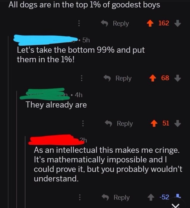 cringey genius - Text - All dogs are in the top 1% of goodest boys Reply 162 5h Let's take the bottom 99% and put them in the 1%! Reply 68 4h They already are Reply 51 2h As an intellectual this makes me cringe. It's mathematically impossible and Ccould prove it, but you probably wouldn't understand. Reply -52 Y.