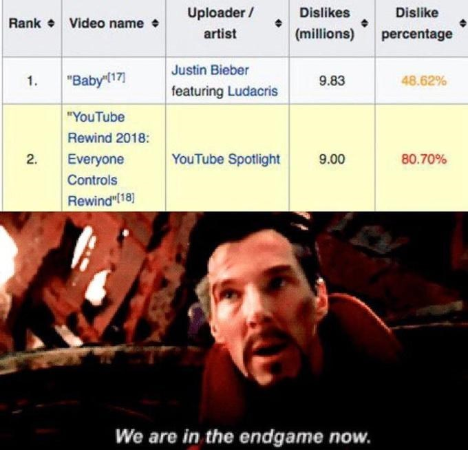 """dank memes - Facial expression - Uploader/ Dislikes Dislike Rank Video name (millions) artist percentage Justin Bieber """"Baby 17] 9.83 48.62% 1 featuring Ludacris """"YouTube Rewind 2018: YouTube Spotlight Everyone 9.00 80.70% 2. Controls Rewind""""(18] We are in the endgame now."""