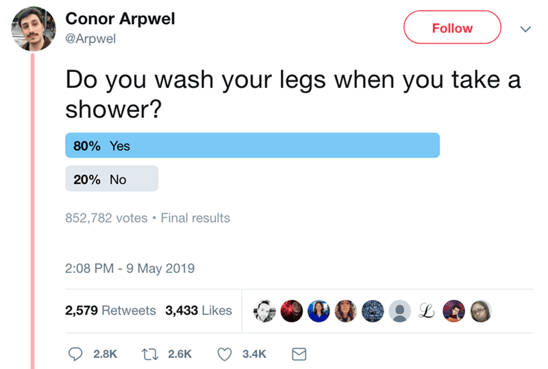 Text - Conor Arpwel Follow @Arpwel Do you wash your legs when you take a shower? 80% Yes 20% No 852,782 votes Final results 2:08 PM -9 May 2019 2,579 Retweets 3,433 Likes Li 2.6K 2.8K 3.4K