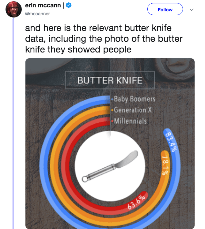 Parallel - erin mccann @mccanner Follow and here is the relevant butter knife data, including the photo of the butter knife they showed people BUTTER KNIFE Baby Boomers Generation X -Millennials 63.6% 83.4% 78.1 %