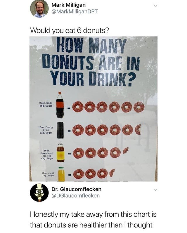 Text - Mark Milligan @MarkMilliganDPT Would you eat 6 donuts? HOW MANY DONUTS ARE IN YOUR DRINK? o00000 200z. Soda 65g. Sugar 160z. Energ Drink 62g. Sugar O000 160z Sweetened Ice Tea 46g. Sugar 12oz Juice 36g. Sugar Dr. Glaucomflecken @DGlaucomflecken Honestly my take away from this chart is that donuts are healthier than I thought