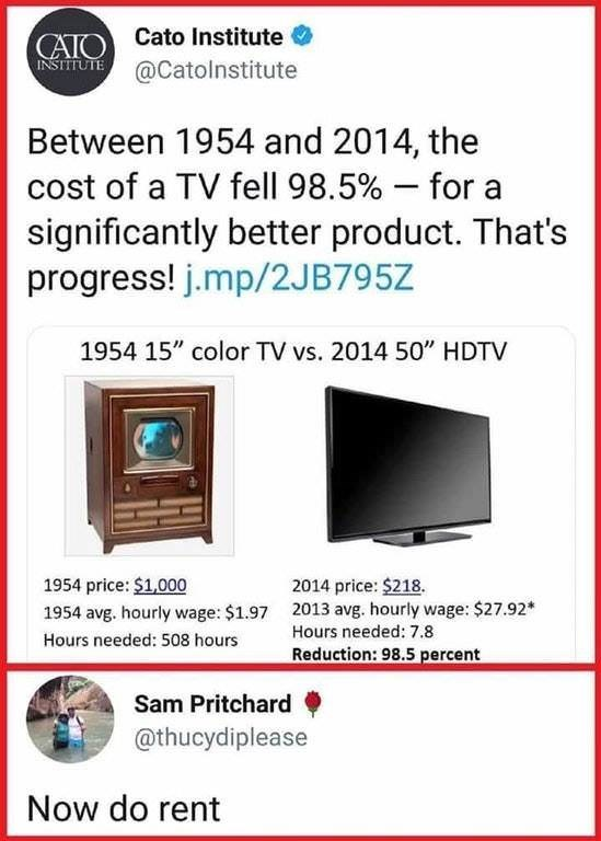 """Text - CATO Cato Institute NSIETUTE@Catolnstitute Between 1954 and 2014, the cost of a TV fell 98.5% for significantly better product. That's progress! j.mp/2JB795Z 1954 15"""" color TV vs. 2014 50"""" HDTV 1954 price: $1,000 2014 price: $218. 2013 avg. hourly wage: $27.92 Hours needed: 7.8 1954 avg. hourly wage: $1.97 Hours needed: 508 hours Reduction: 98.5 percent Sam Pritchard @thucydiplease Now do rent"""