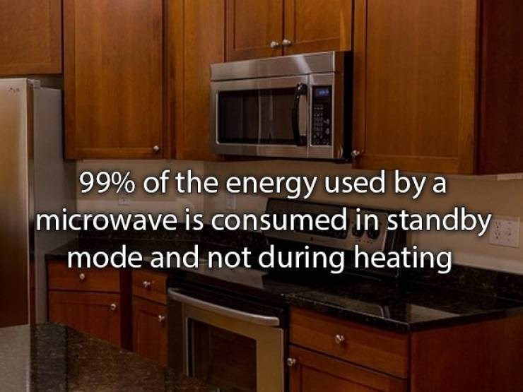 Countertop - 99% of the energy used by a microwave is consumed in standby mode and not during heating