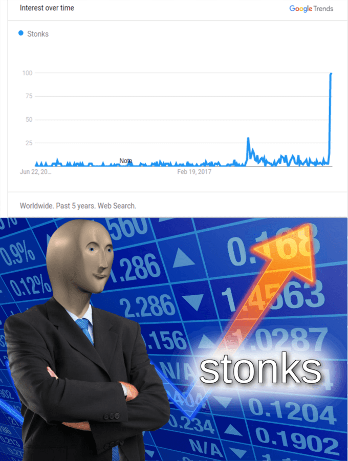 Meme - Text - Google Trends Interest over time Stonks 100 No'e i Feb 19,2017 Jun 22,20 Worldwide. Past 5 years. Web Search. (286 0168 2.286 14563 70 D.9% 0.12% \156 0287 WAstonks 070.1204 0.234 0.1902 NA 02 2 213 0.27