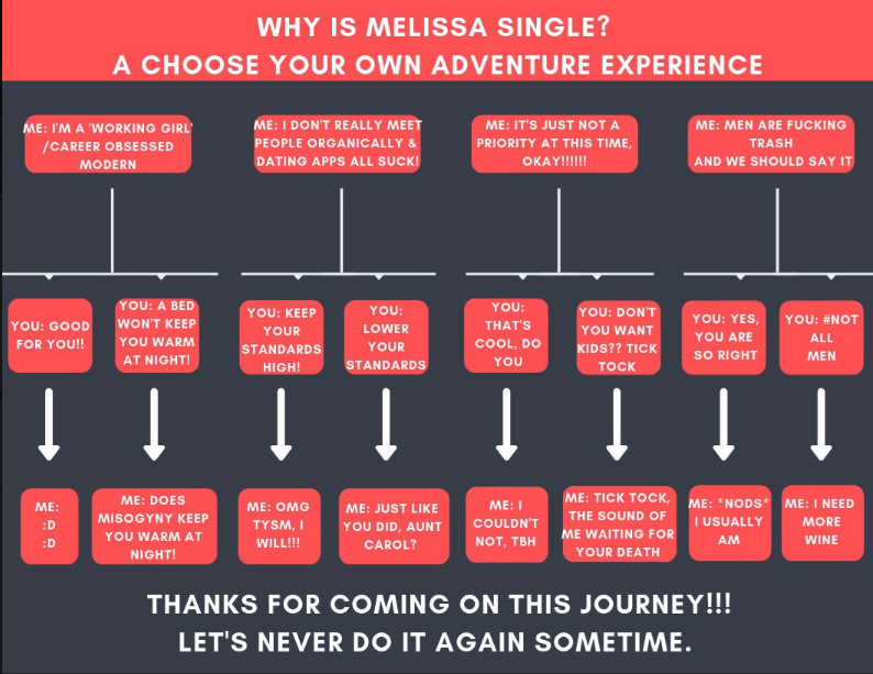 why i'm single - Text - WHY IS MELISSA SINGLE? A CHOOSE YOUR OWN ADVENTURE EXPERIENCE ME:I'M A 'WORKING GIRL /CAREER OBSESSED ME:I DONT REALLY MEET ME: IT'S JUST NOT A ME: MEN ARE FUCKING PRIORITY AT THIS TIME PEOPLE ORGANICALLY & TRASH DATING APPS ALL SUCK! ΟΚΑΥ!!!!!! AND WE SHOULD SAY IT MODERN YOU: A BED YOU: YOU: YOU: DON'T YOU: KEEP YOU: YES, YOU: #NOT WON'T KEEP THAT'S YOU: GOOD LOWER YOU WANT YOUR YOU ARE ALL YOU WARM COOL, DO FOR YOU!! YOUR KIDS??
