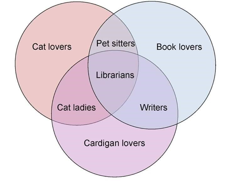 Meme - Diagram - Pet sitters Cat lovers Book lovers Librarians Cat ladies Writers Cardigan lovers