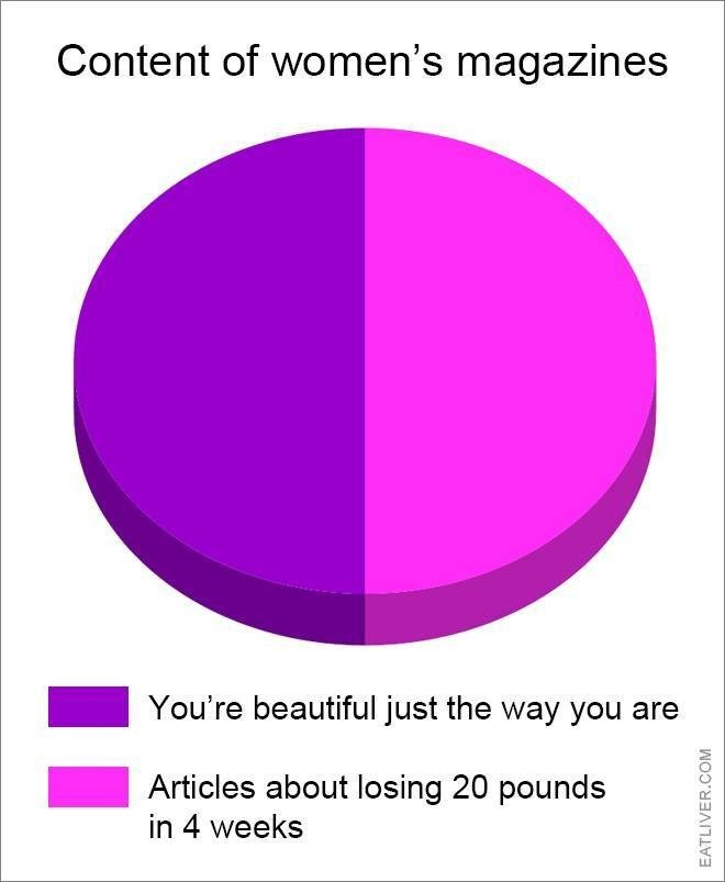 Purple - Content of women's magazines You're beautiful just the way you are Articles about losing 20 pounds in 4 weeks EATLIVER.COM