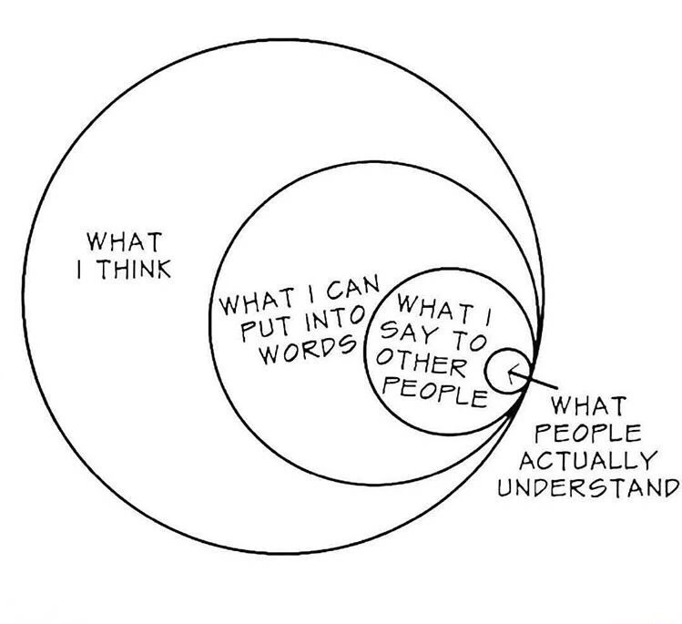 Meme - Circle - WHAT I THINK WHAT I CAN PUT INTOWHAT I SAY TO WORDS OTHER PEOPLE WHAT PEOPLE ACTUALLY UNDERSTAND