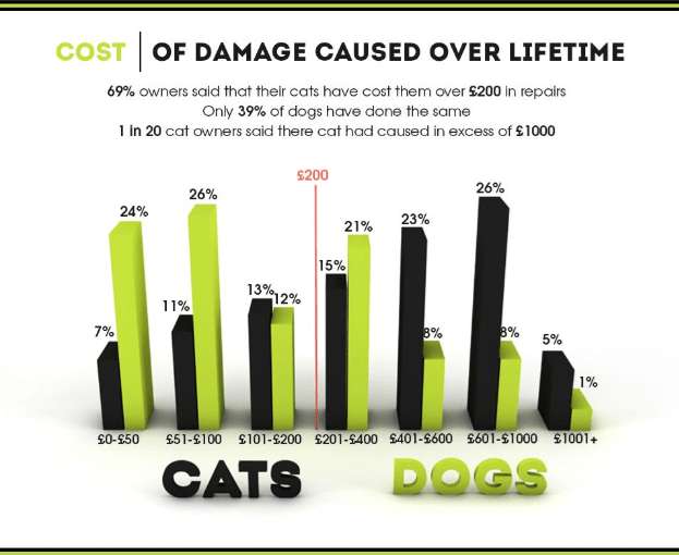 Font - COST OF DAMAGE CAUSED OVER LIFETIME 69% owners said that their cats have cost them over £200 in repairs Only 39% of dogs have done the same in 20 cat owners said there cat had caused in excess of $1000 S200 26% 26% 24% 23% 21% 15% 13% 12% 11% 7% 8% 8% 5% 1% 101-5200 £201-5400 $401-5600 $601-1000 £1001+ £0-S50 £51-100 DOGS CATS