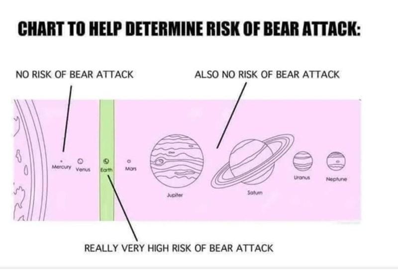 Meme - Text - CHART TO HELP DETERMINE RISK OF BEAR ATTACK: NO RISK OF BEAR ATTACK ALSO NO RISK OF BEAR ATTACK ea Mercury venus Mars Earth Uranus Neptune Saturn Jupiter REALLY VERY HIGH RISK OF BEAR ATTACK