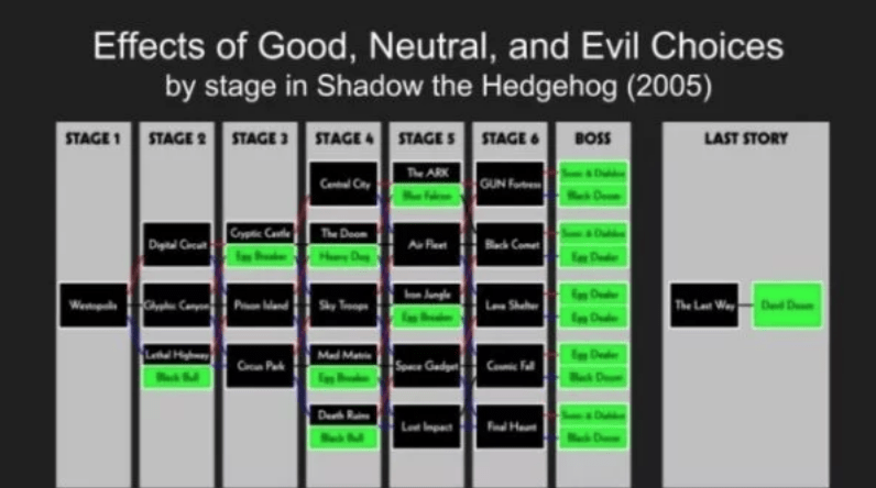 creative party - Text - Effects of Good, Neutral, and Evil Choices by stage in Shadow the Hedgehog (2005) STAGE4 STAGE STAGE LAST STORY STAGE 1 STAGE 2 STAGE 3 BOSS The ARK GUN F Cent Cty Cryp Cet The Deo Digital Cc AF BckCome D D We The Let W De Dea Med Ma Sp Gedg Ce Prk C Fl kD Du Dee R F Hea Lt Inpt