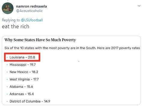 "Tweet - ""Eat the rich Why Some States Have So Much Poverty Six of the 10 states with the most poverty are in the South. Here are 2017 poverty rates Louisiana 20.8 Mississippi 19.7 New Mexico 18.2 West Virginia 17.7 Alabama 15.6 Arkansas 15.4 District of Columbia"""