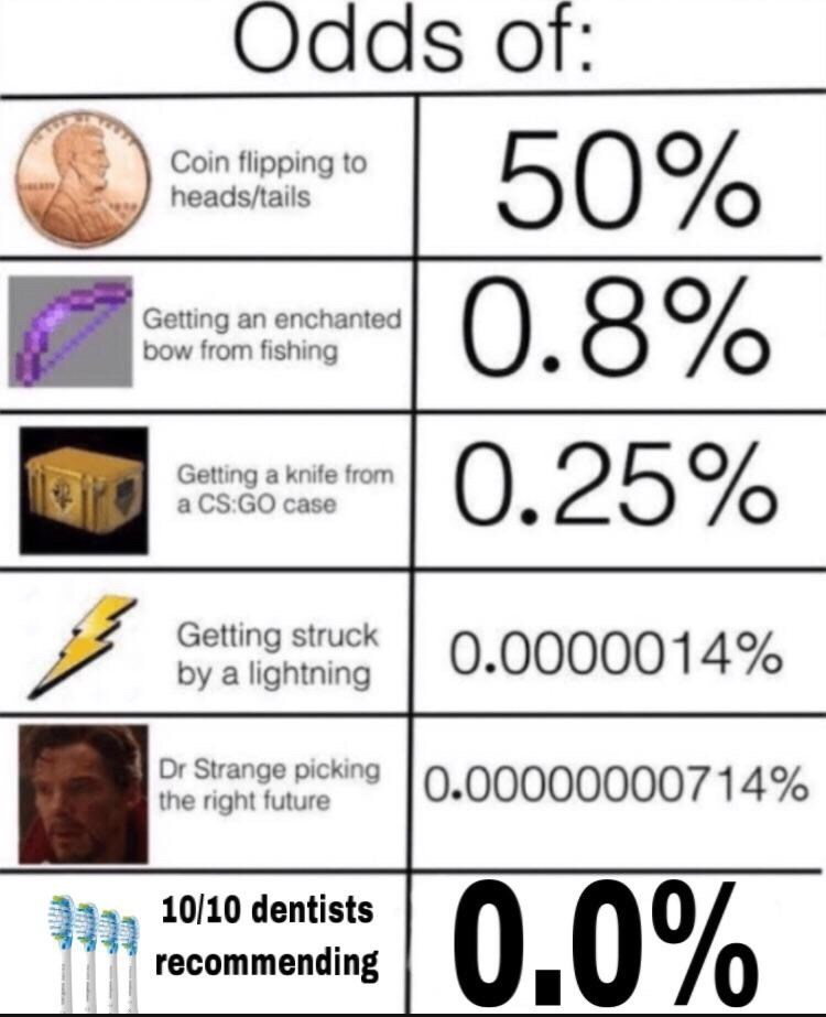 """Meme - """"Odds of: 50% 0.8% Coin flipping to heads/tails Getting an enchanted bow from fishing 0.25% Getting a knife from a CS:GO case Getting struck by a lightning 0.0000014% Dr Strange picking 0.00000000714% the right future .0% 10/10 dentists recommending"""""""