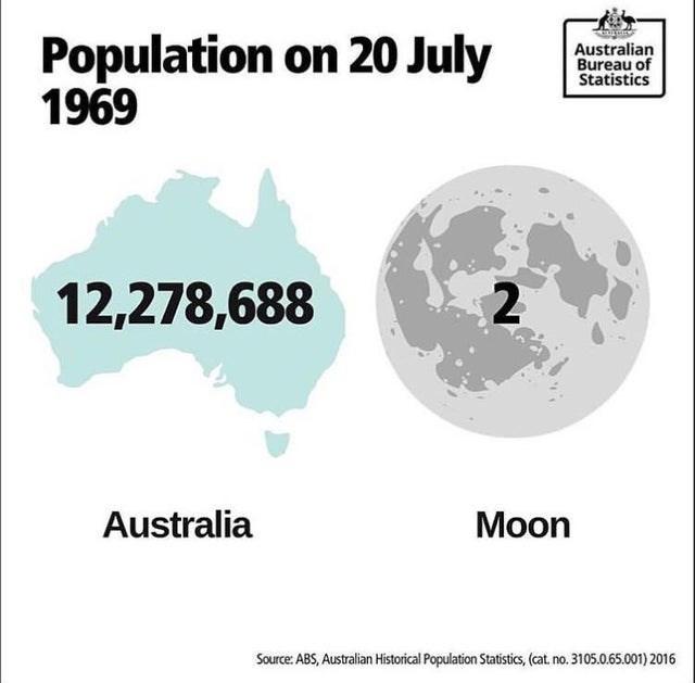 Text - Population on 20 July 1969 Australian Bureau of Statistics 2 12,278,688 Australia Moon Source: ABS, Australian Historical Population Statistics, (cat. no. 3105.0.65.001) 2016