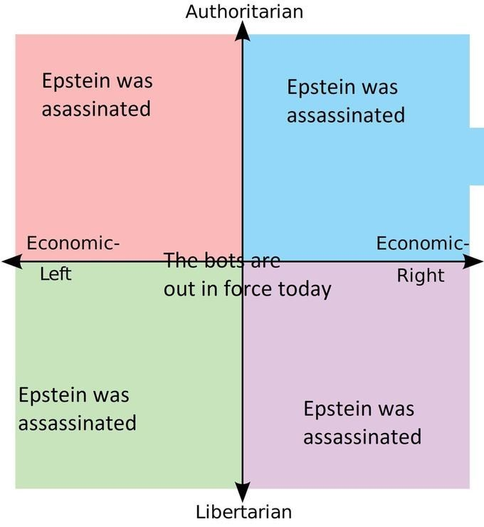 conspiracy - Text - Authoritarian Epstein was Epstein was asassinated assassinated Economic- Economic- The bet are out in force today Left Right Epstein was Epstein was assassinated ssassinated Libertarian